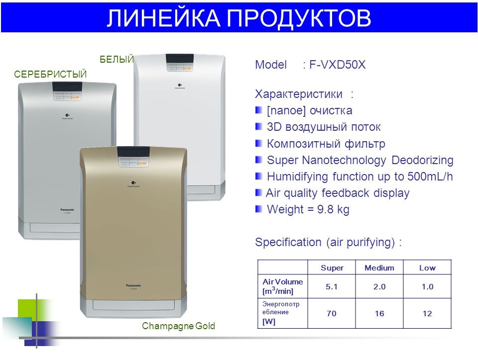 ЛИНЕЙКА ПРОДУКТОВ Model : F-VXD50X Характеристики : [nanoe] очистка